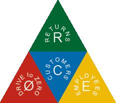 CORE-Pyramid