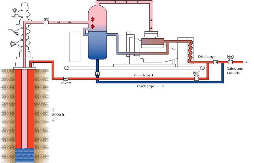 Natural Gas Compression Services